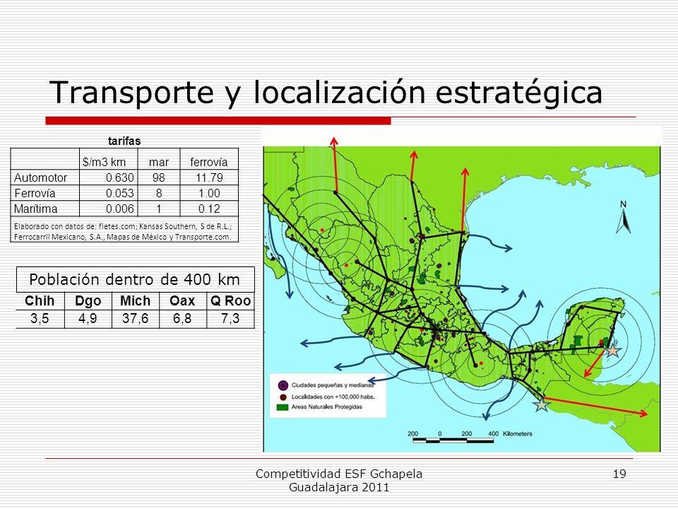 Transporte y localización estratégica