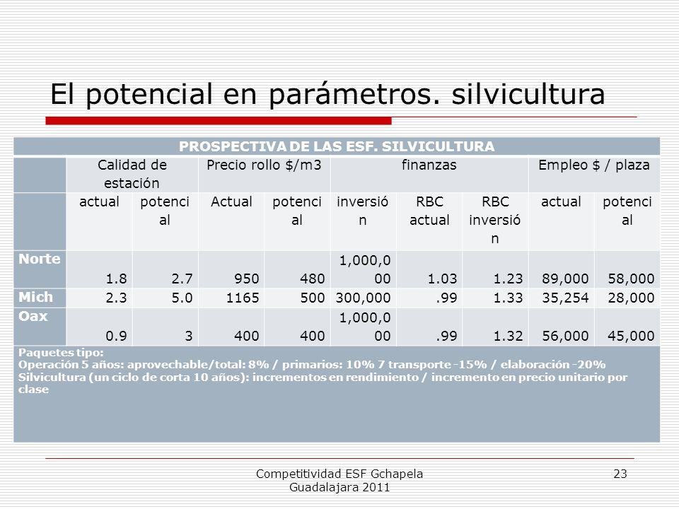 El potencial en parámetros. silvicultura