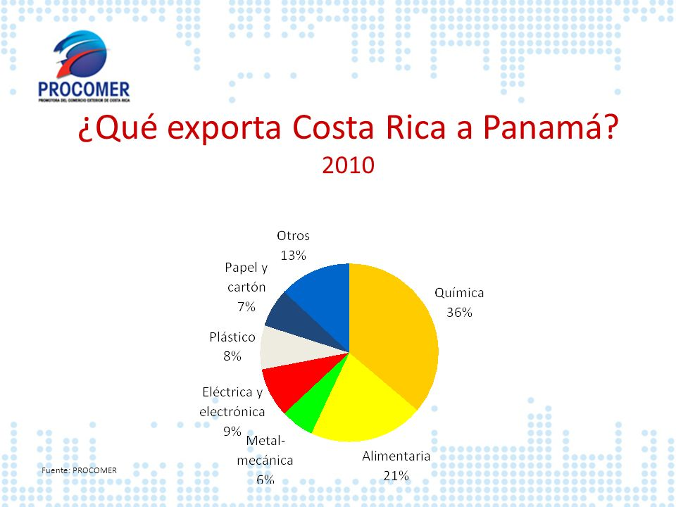 ¿Qué exporta Costa Rica a Panamá
