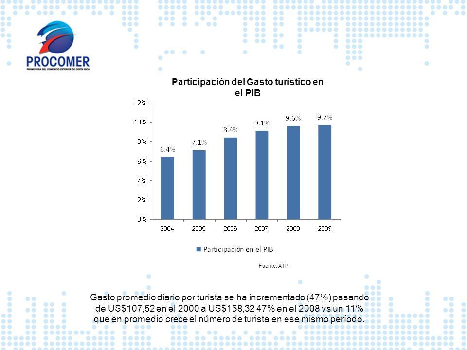 Participación del Gasto turístico en el PIB