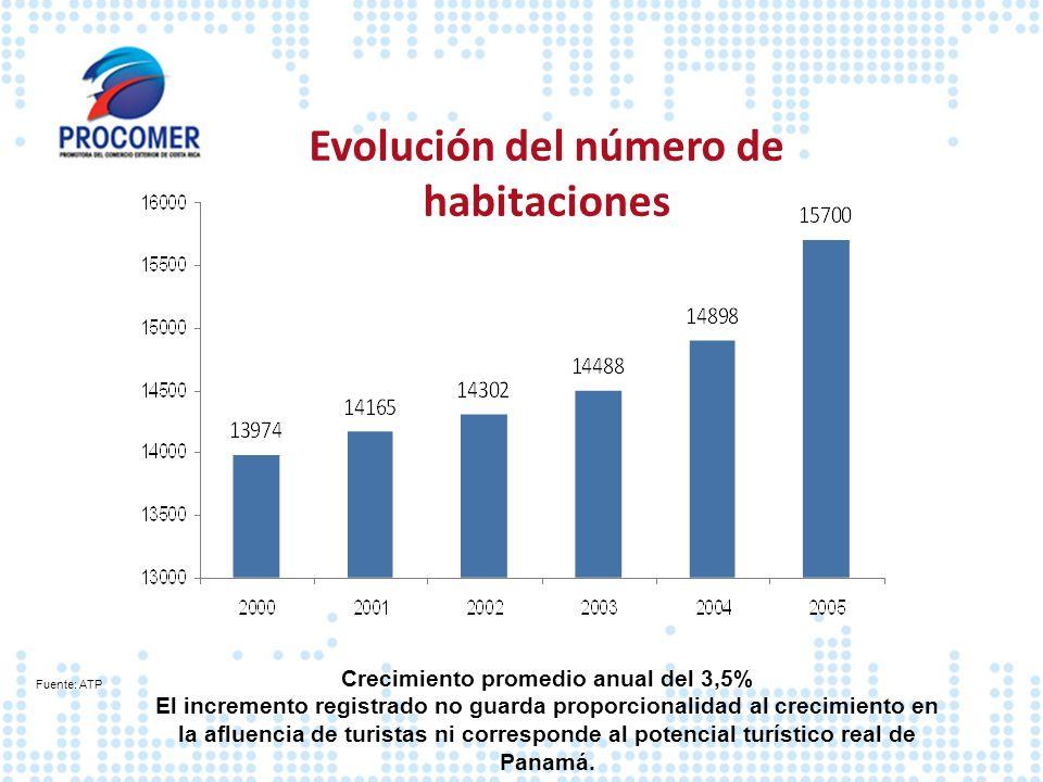Evolución del número de habitaciones