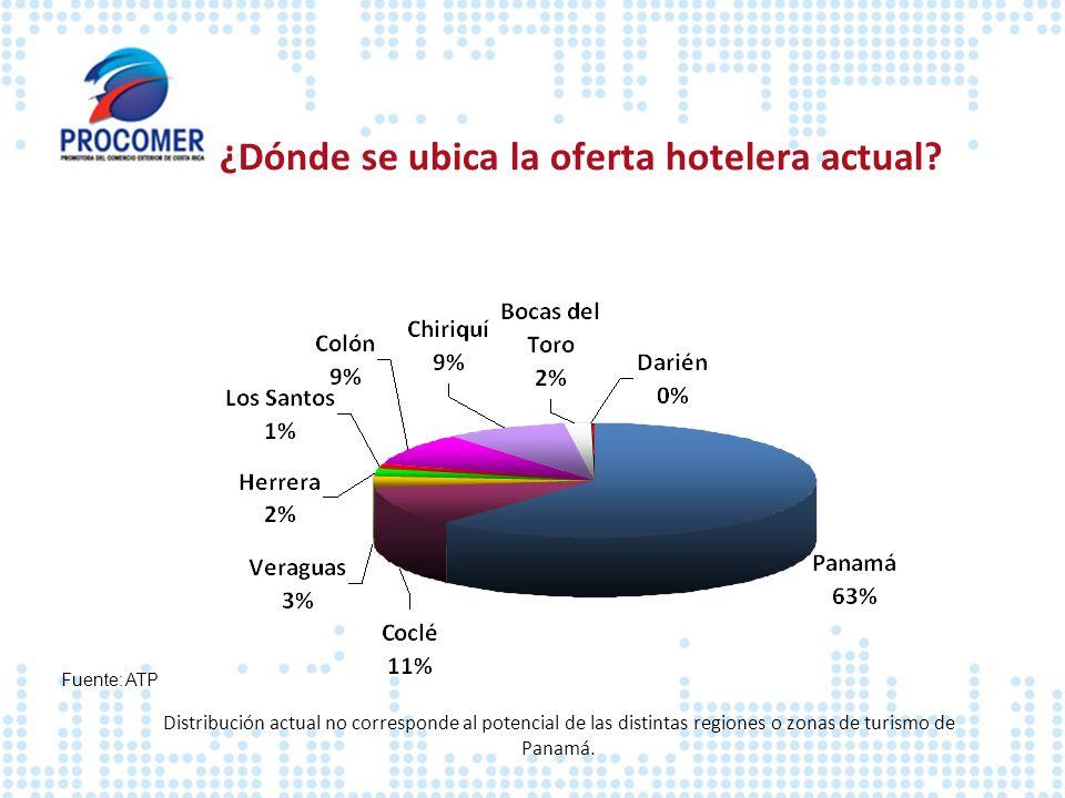 ¿Dónde se ubica la oferta hotelera actual