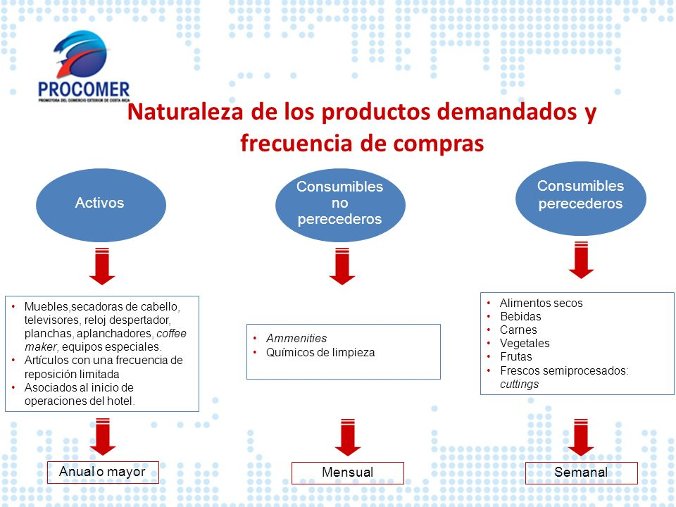 Naturaleza de los productos demandados y frecuencia de compras
