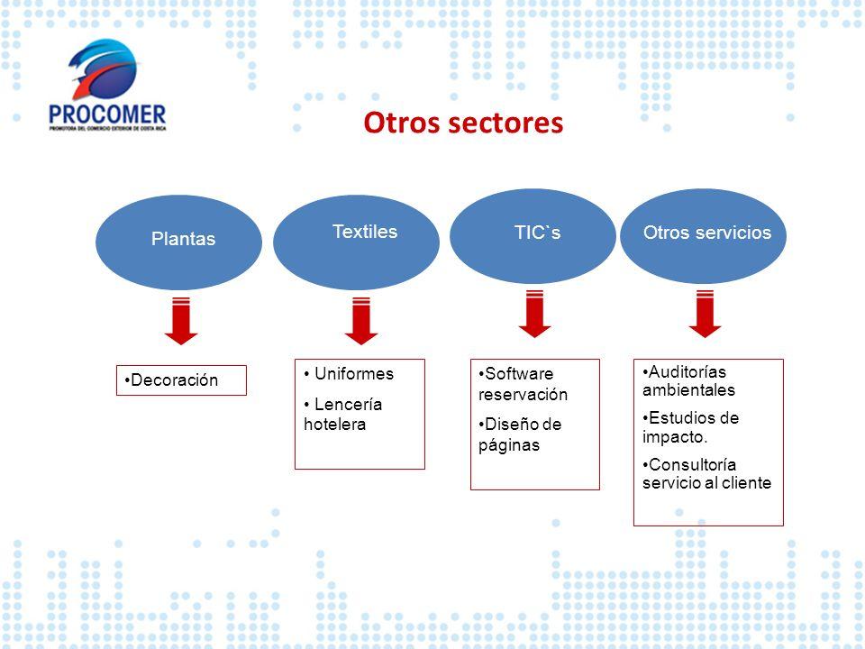 Otros sectores TIC`s Otros servicios Plantas Textiles Uniformes