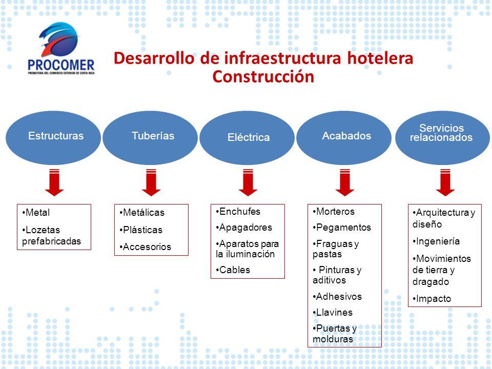 Desarrollo de infraestructura hotelera