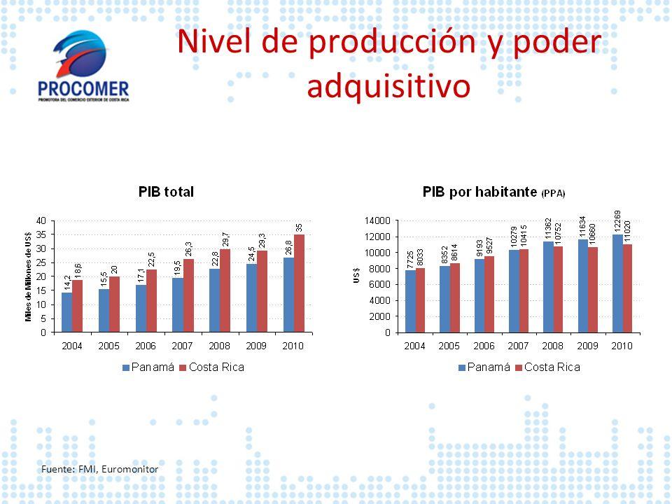 Nivel de producción y poder adquisitivo