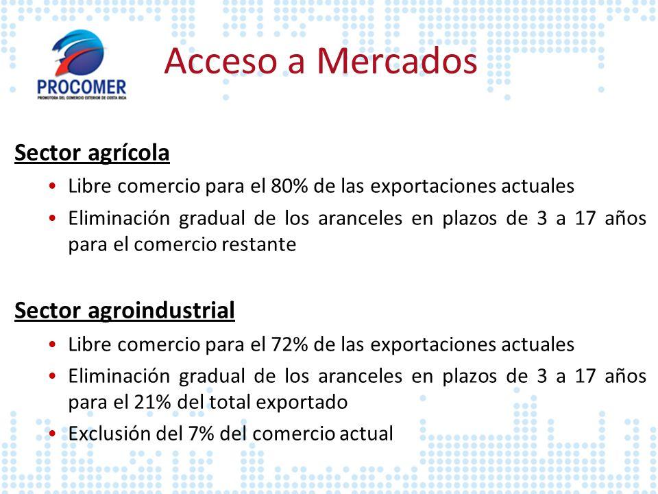 Acceso a Mercados Sector agrícola Sector agroindustrial