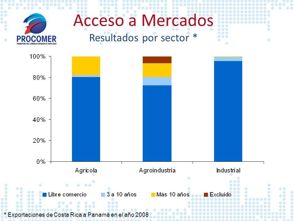 Acceso a Mercados Resultados por sector *