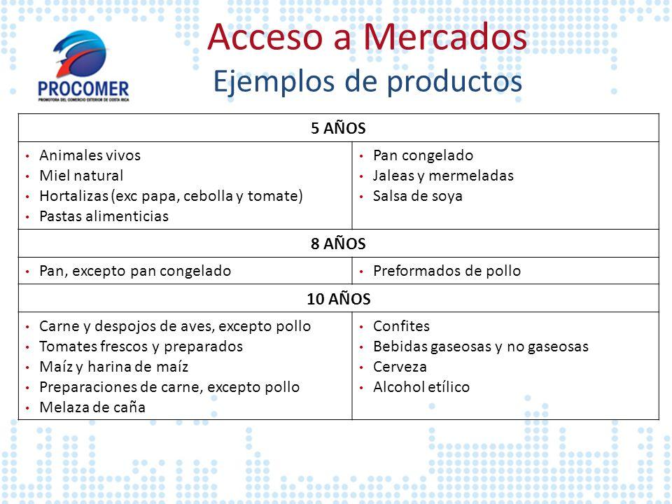 Acceso a Mercados Ejemplos de productos