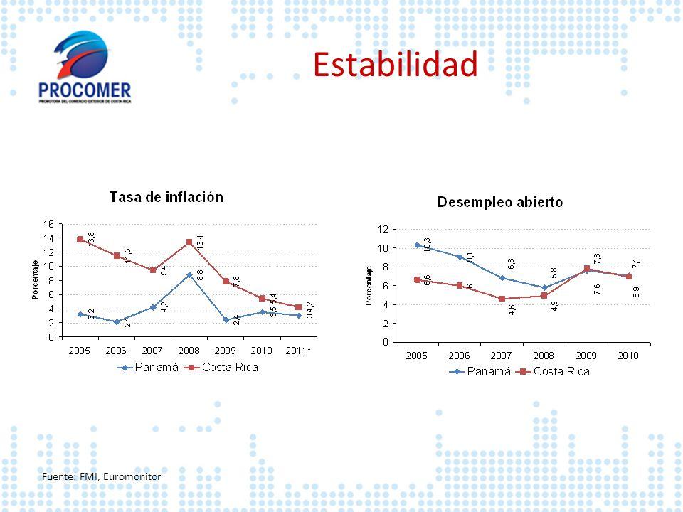 Estabilidad Fuente: FMI, Euromonitor