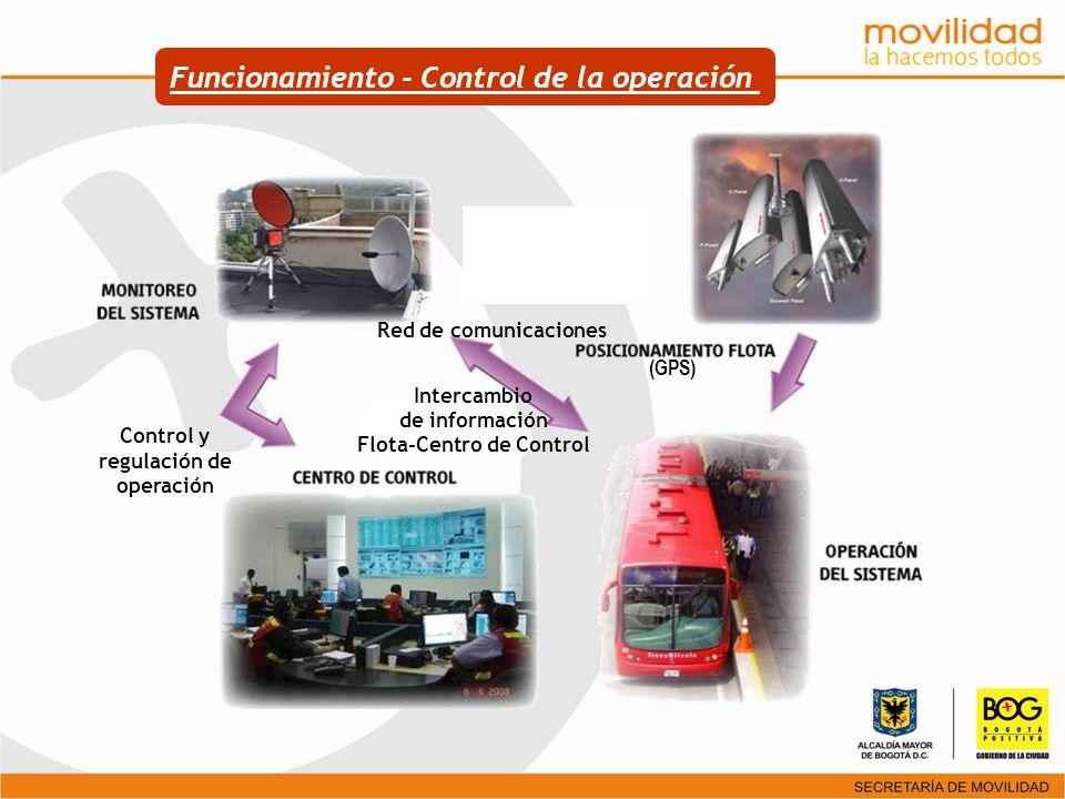 Funcionamiento - Control de la operación