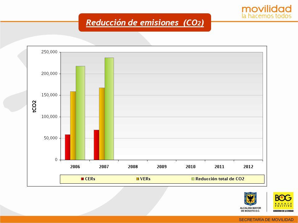 Reducción de emisiones (CO2)