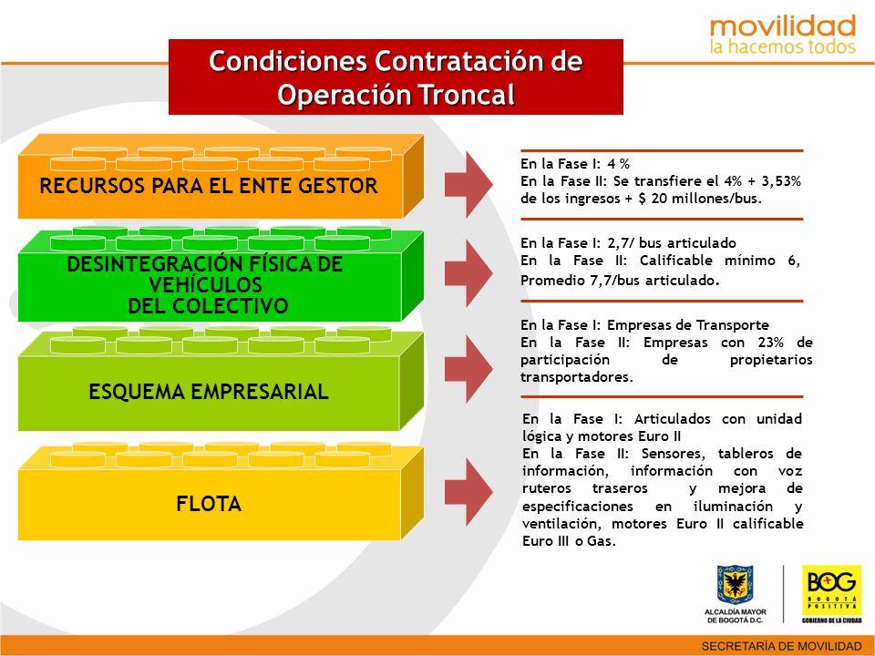Condiciones Contratación de Operación Troncal