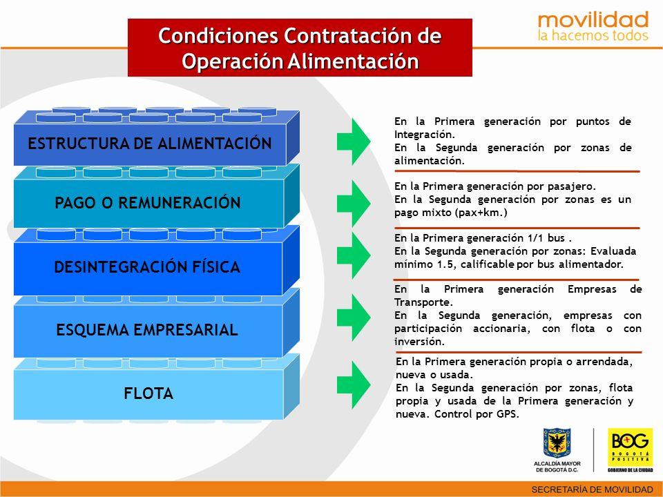 Condiciones Contratación de Operación Alimentación