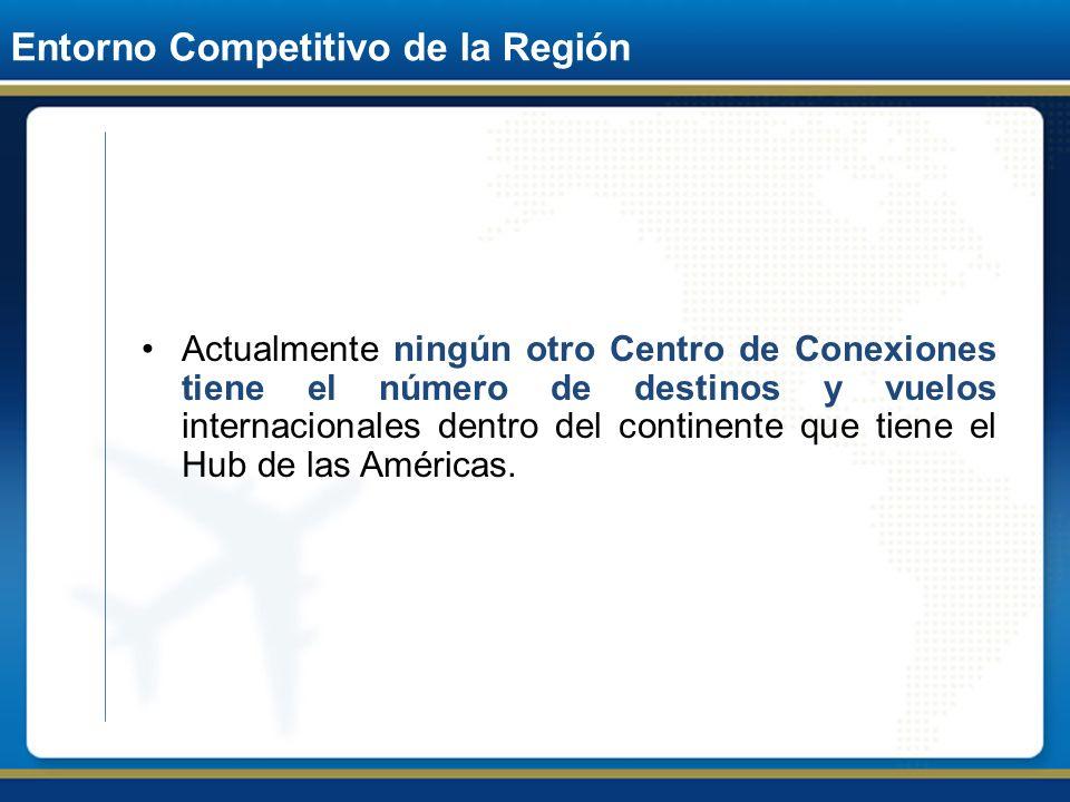 Entorno Competitivo de la Región