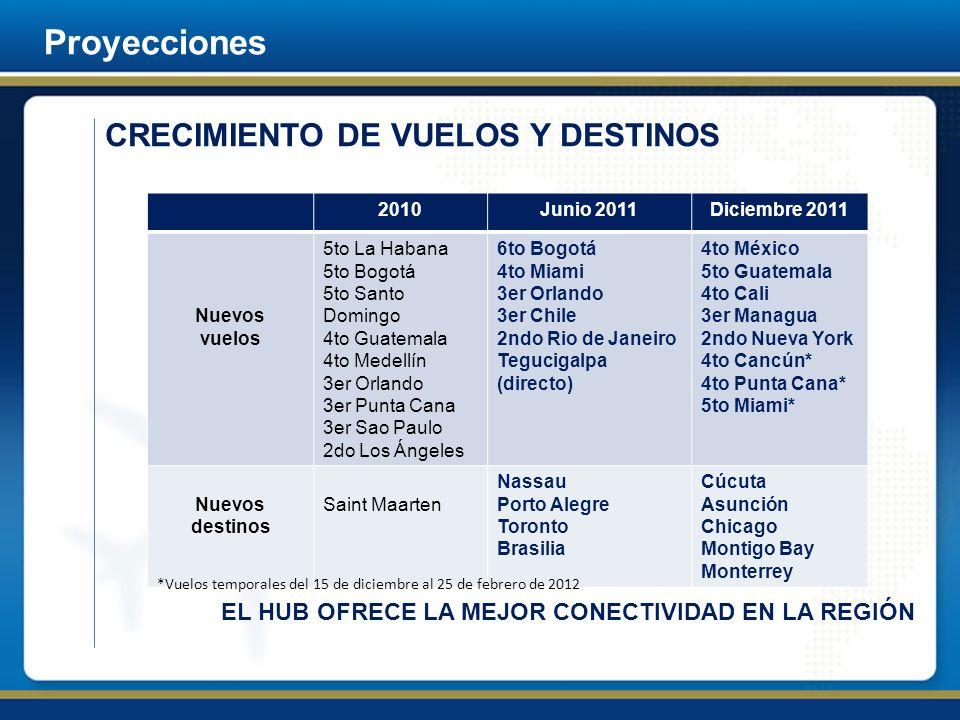EL HUB OFRECE LA MEJOR CONECTIVIDAD EN LA REGIÓN