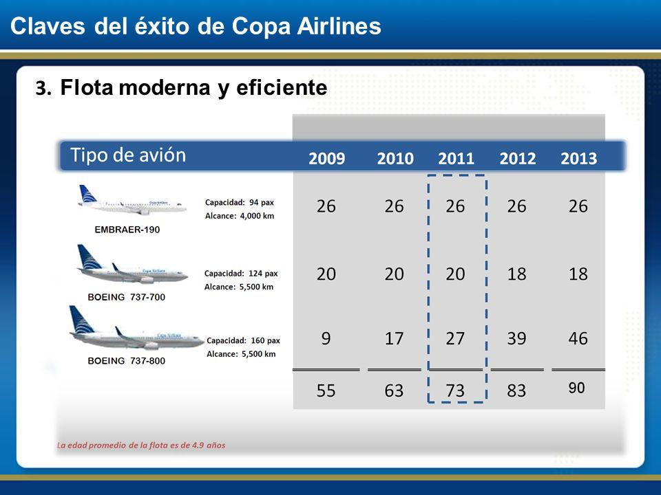 Claves del éxito de Copa Airlines