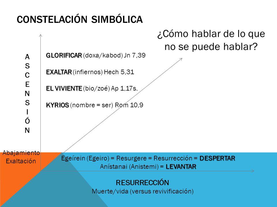 Constelación simbólica