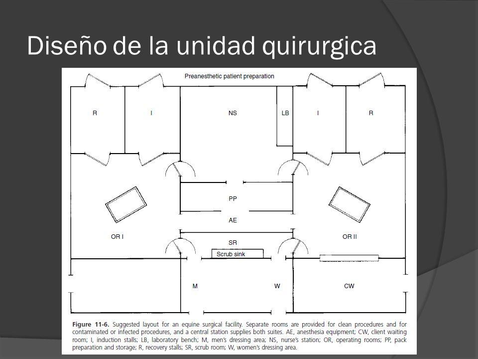 Diseño de la unidad quirurgica