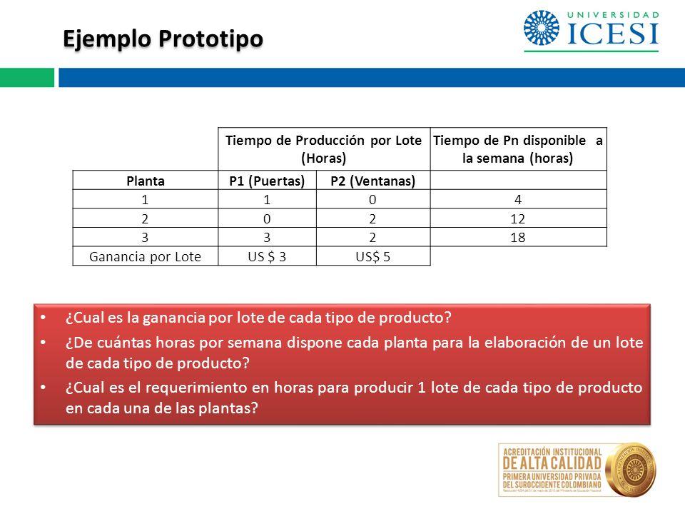 Ejemplo Prototipo Tiempo de Producción por Lote (Horas) Tiempo de Pn disponible a la semana (horas)