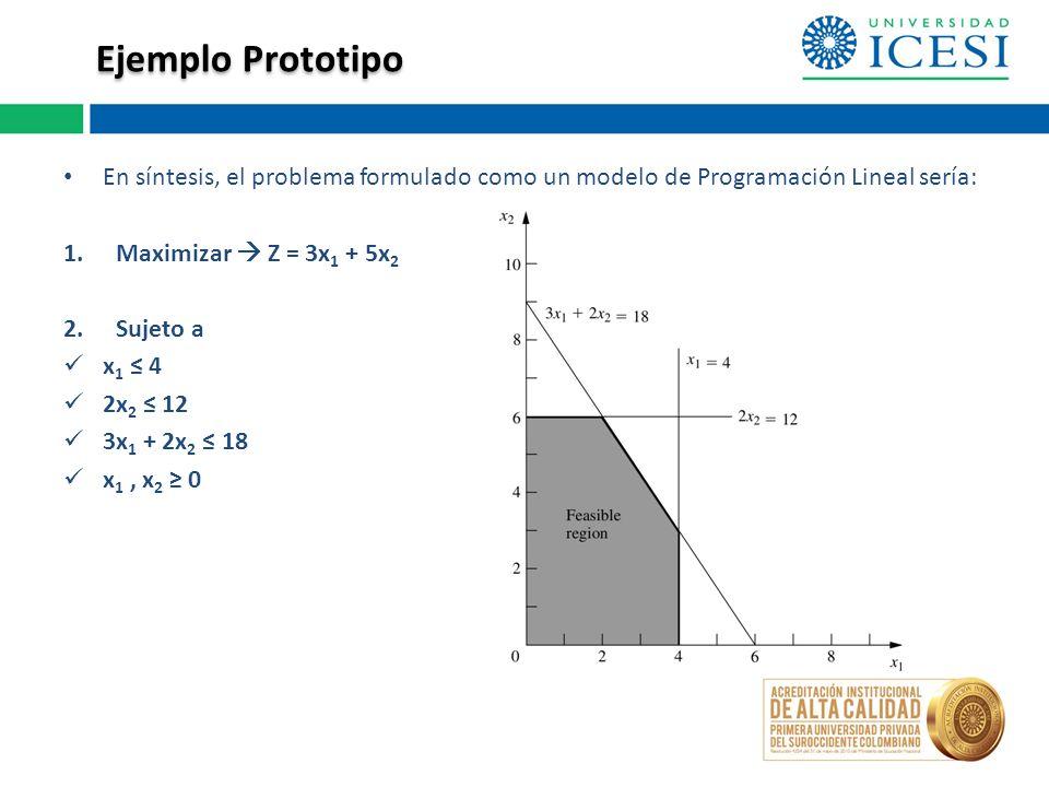 Ejemplo Prototipo En síntesis, el problema formulado como un modelo de Programación Lineal sería: Maximizar  Z = 3x1 + 5x2.