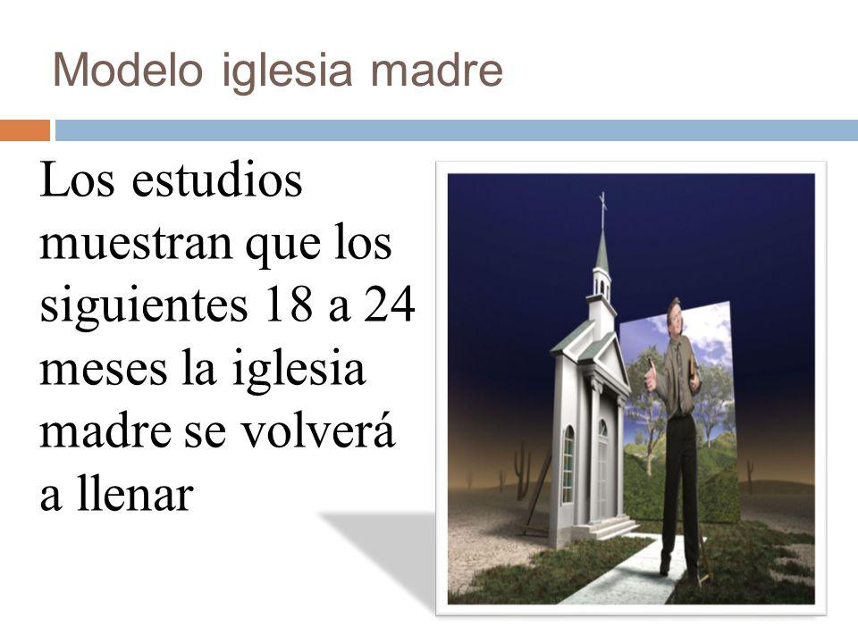 Modelo iglesia madre Los estudios muestran que los siguientes 18 a 24 meses la iglesia madre se volverá a llenar.