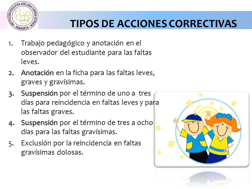 TIPOS DE ACCIONES CORRECTIVAS