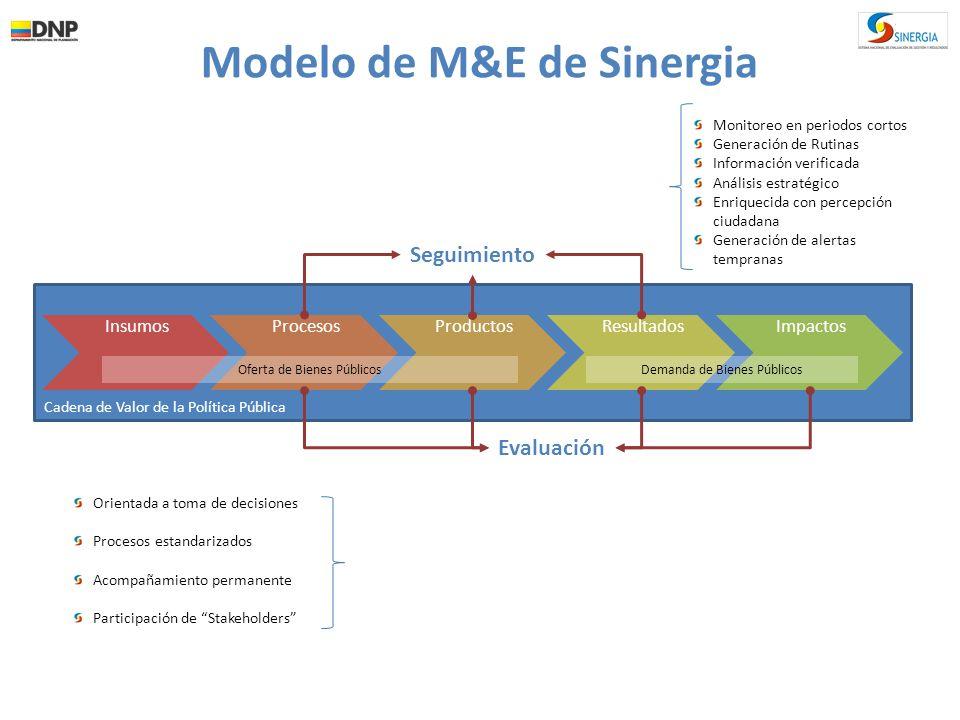 Modelo de M&E de Sinergia
