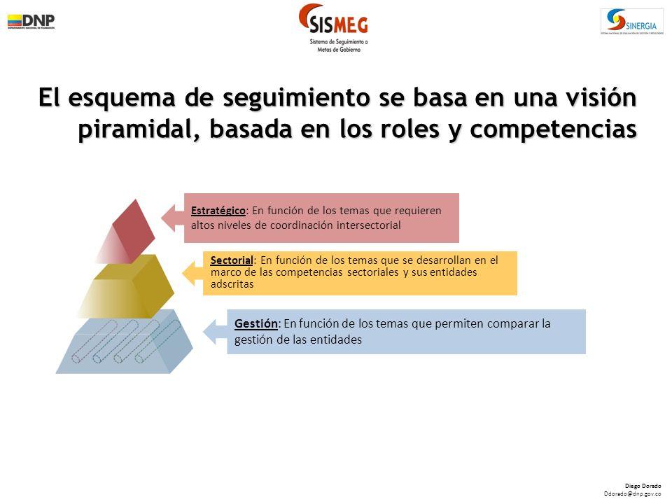 El esquema de seguimiento se basa en una visión piramidal, basada en los roles y competencias