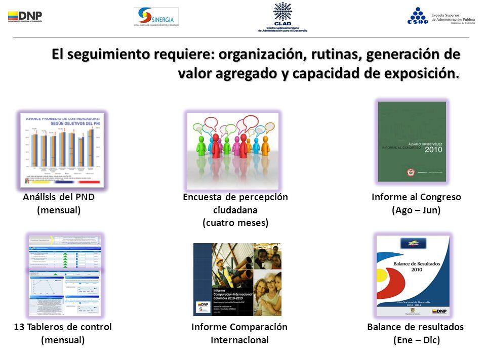 Encuesta de percepción ciudadana Informe Comparación Internacional