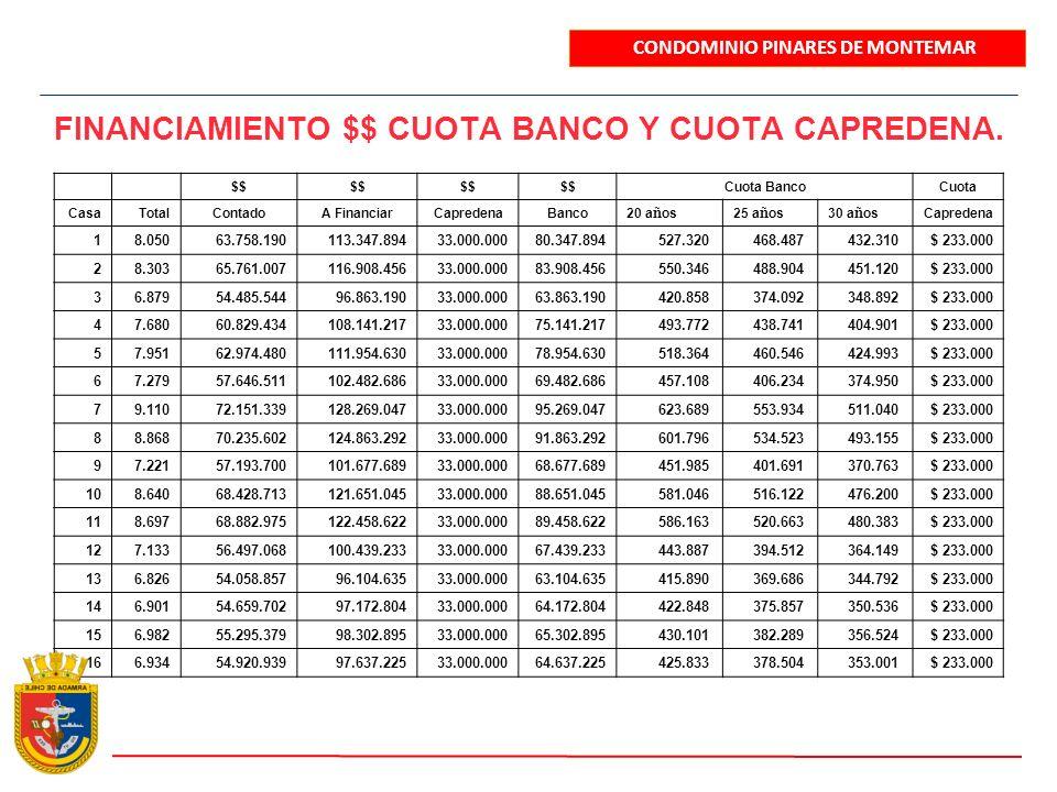 FINANCIAMIENTO $$ CUOTA BANCO Y CUOTA CAPREDENA.
