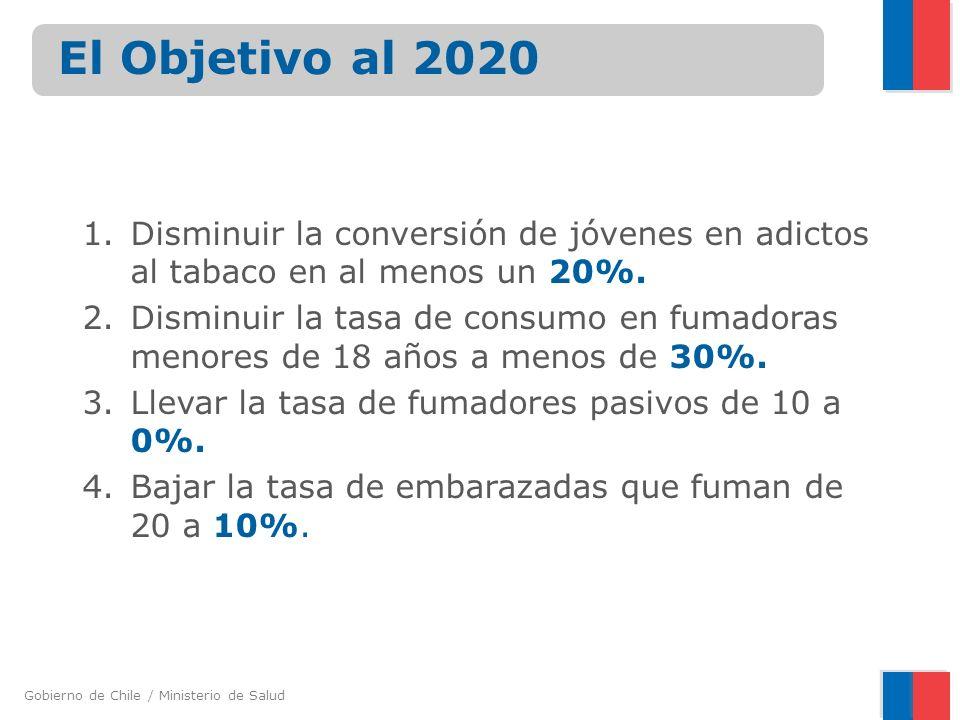 El Objetivo al 2020 Disminuir la conversión de jóvenes en adictos al tabaco en al menos un 20%.