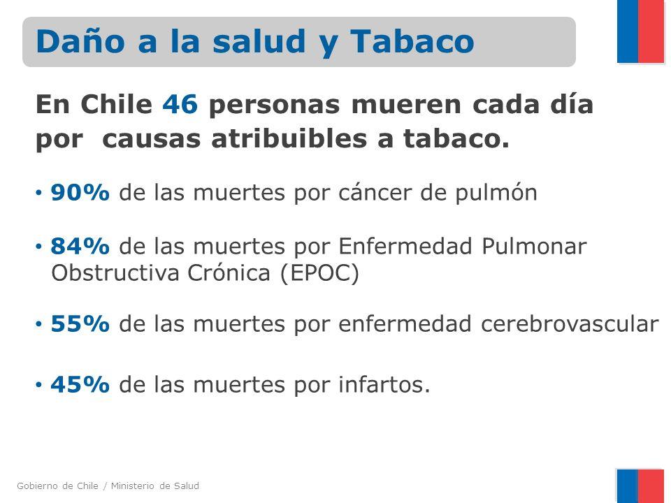 Daño a la salud y Tabaco En Chile 46 personas mueren cada día por causas atribuibles a tabaco. 90% de las muertes por cáncer de pulmón.