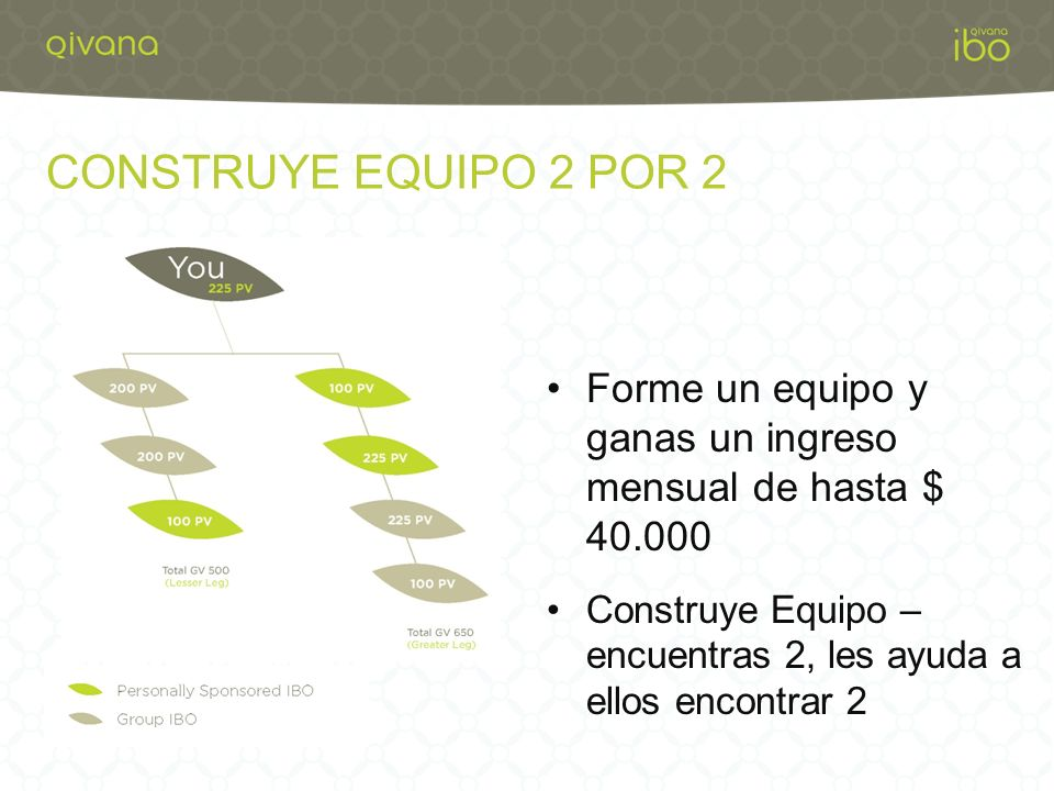 CONSTRUYE EQUIPO 2 POR 2 Forme un equipo y ganas un ingreso mensual de hasta $ 40.000.