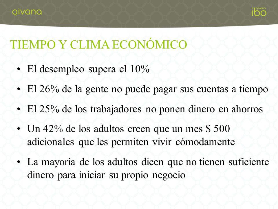 TIEMPO Y CLIMA ECONÓMICO