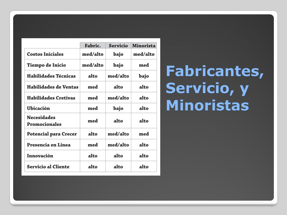 Fabricantes, Servicio, y Minoristas