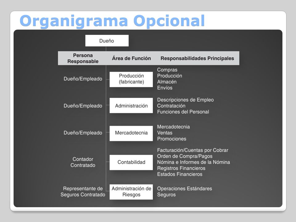 Organigrama Opcional
