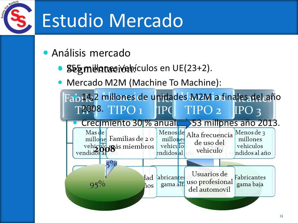 Estudio Mercado Análisis mercado Segmentación: