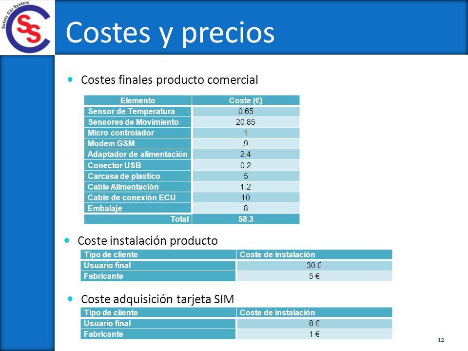 Costes y precios Costes finales producto comercial