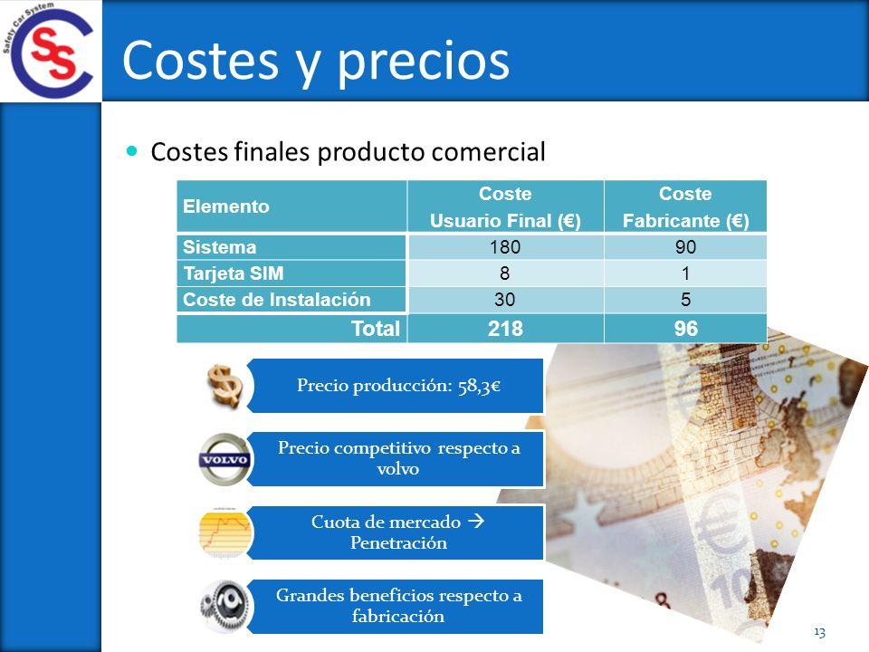 Costes y precios Costes finales producto comercial Total 218 96