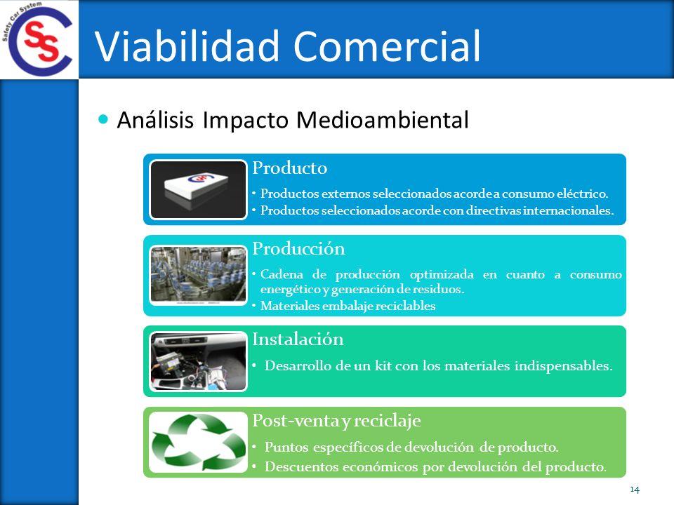 Viabilidad Comercial Análisis Impacto Medioambiental Producto