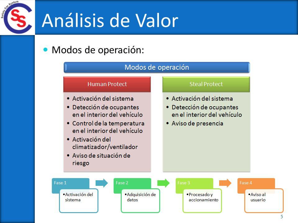 Análisis de Valor Modos de operación: