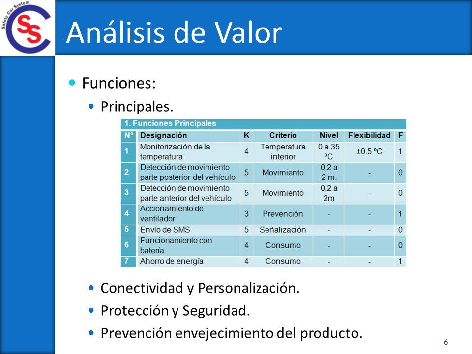 Análisis de Valor Funciones: Principales.