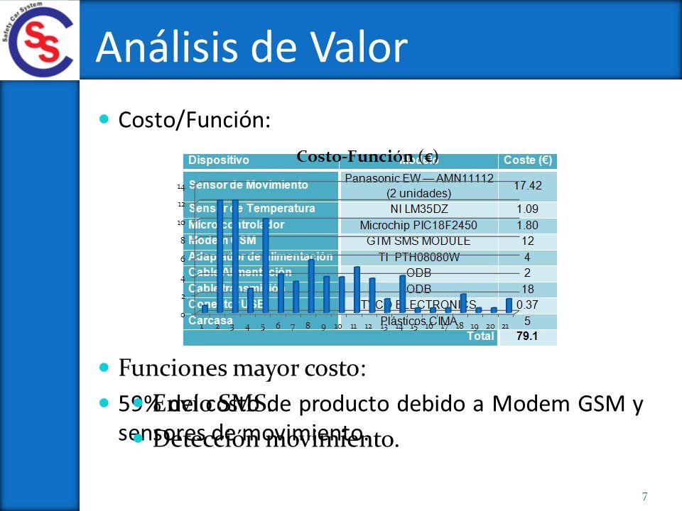 Análisis de Valor Funciones mayor costo: Envío SMS.