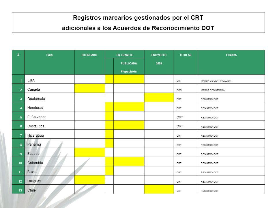 Registros marcarios gestionados por el CRT