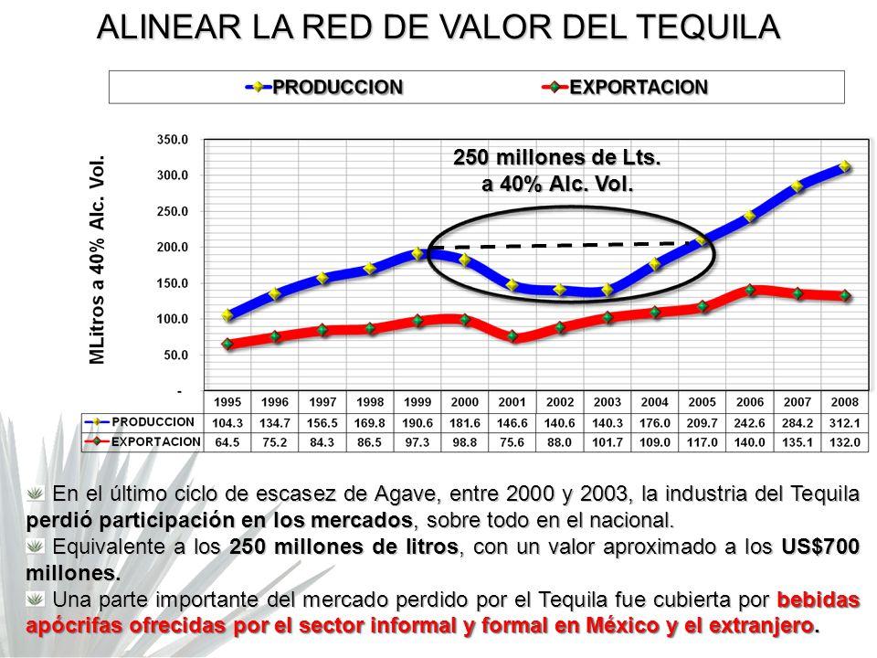 250 millones de Lts. a 40% Alc. Vol.