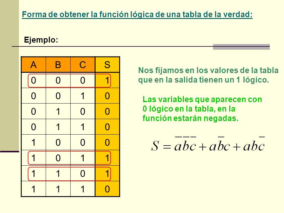 Forma de obtener la función lógica de una tabla de la verdad: