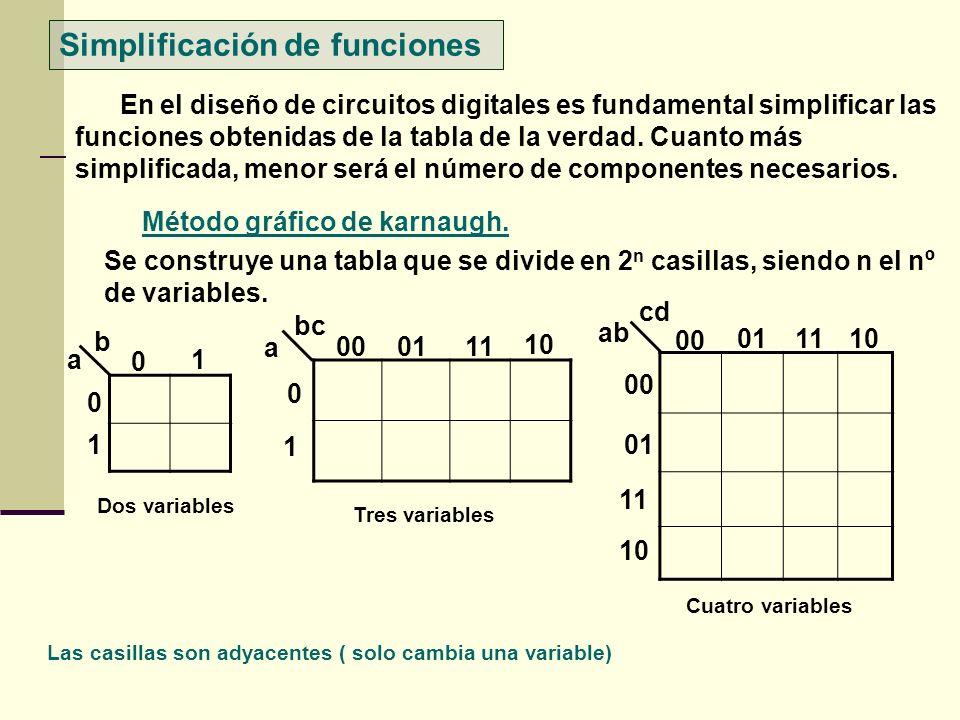 Simplificación de funciones