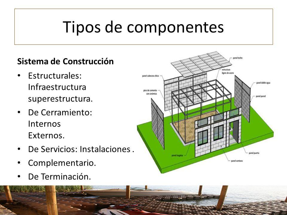 Tipos de componentes Sistema de Construcción