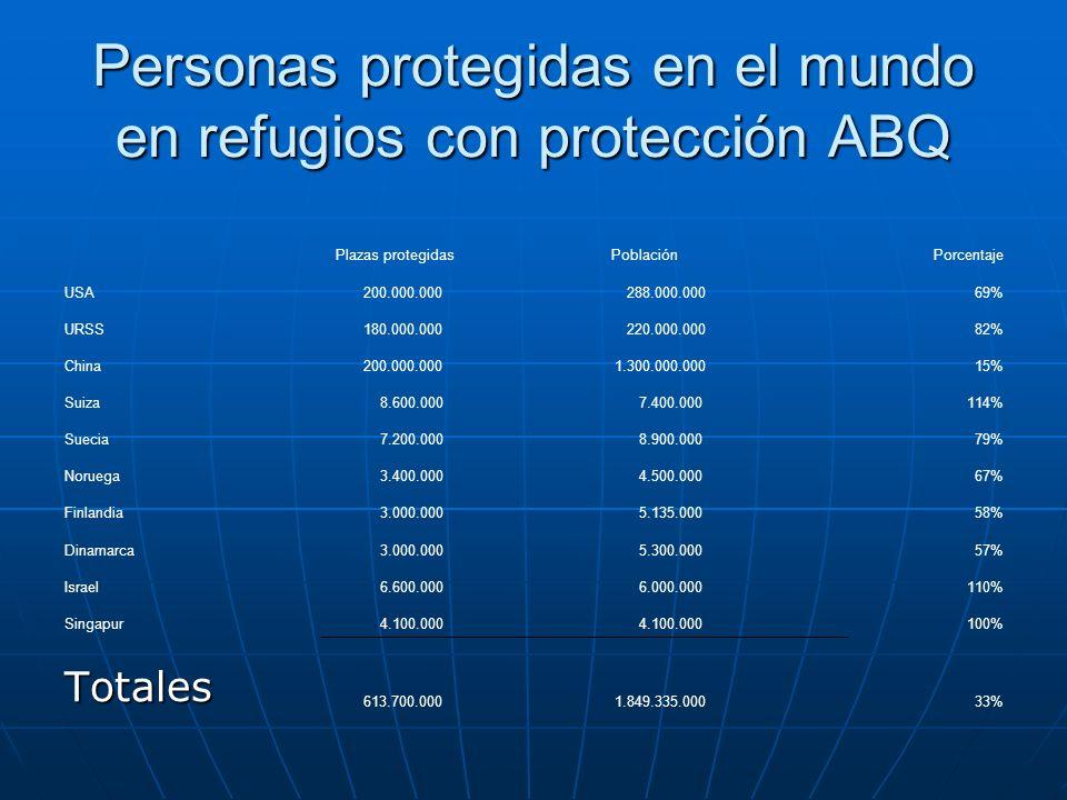 Personas protegidas en el mundo en refugios con protección ABQ